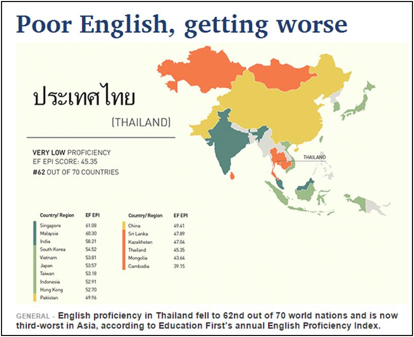 Poor English Getting Worse in Thailand